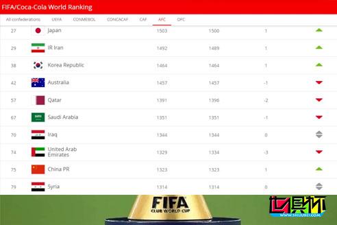 FIFA公布最新男足国家队排名,中国排名提升一位至第75