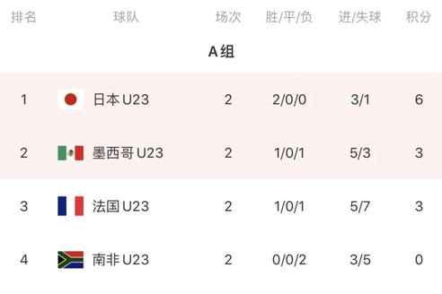 奥运会男足小组赛次轮,日本、韩国、西班牙、巴西各小组头名-第2张图片-世俱杯