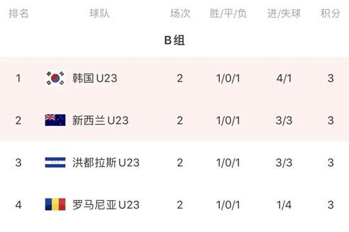 奥运会男足小组赛次轮,日本、韩国、西班牙、巴西各小组头名-第3张图片-世俱杯
