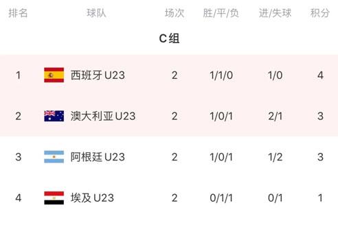 奥运会男足小组赛次轮,日本、韩国、西班牙、巴西各小组头名-第4张图片-世俱杯