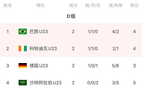 奥运会男足小组赛次轮,日本、韩国、西班牙、巴西各小组头名-第5张图片-世俱杯