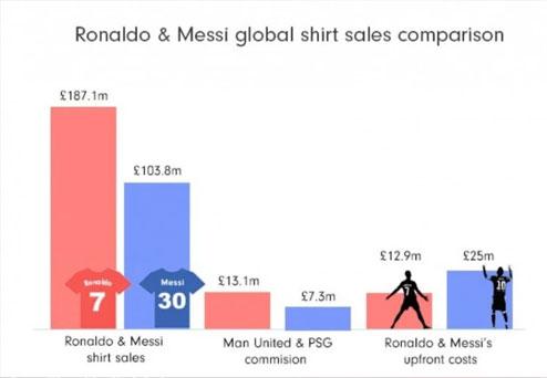 C罗确定身披7号球衣后,球衣全球销量达到了1.871亿英镑-第2张图片-世俱杯